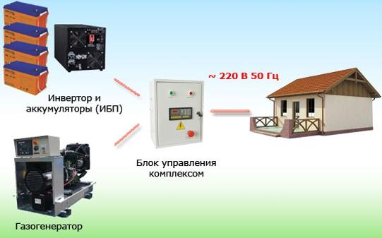 Электропитание дома своими руками
