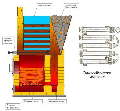 Инструкция по эксплуатации пластинчатого теплообменника funke Пластинчатый теплообменник Thermowave EL-650 Сургут